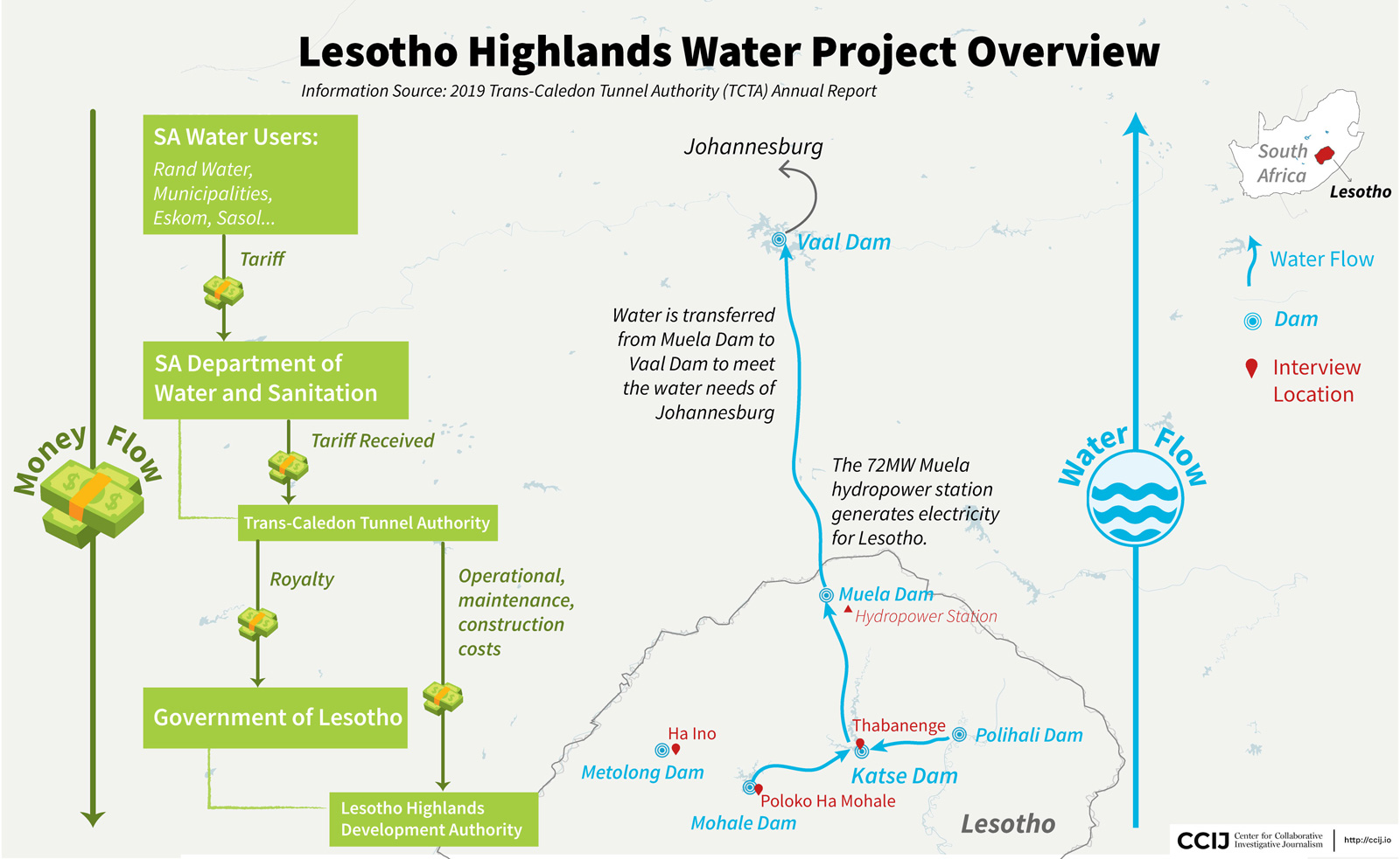 A data visualization graphic that illustrates the money and water flow of the Lesotho Highlands Water Project