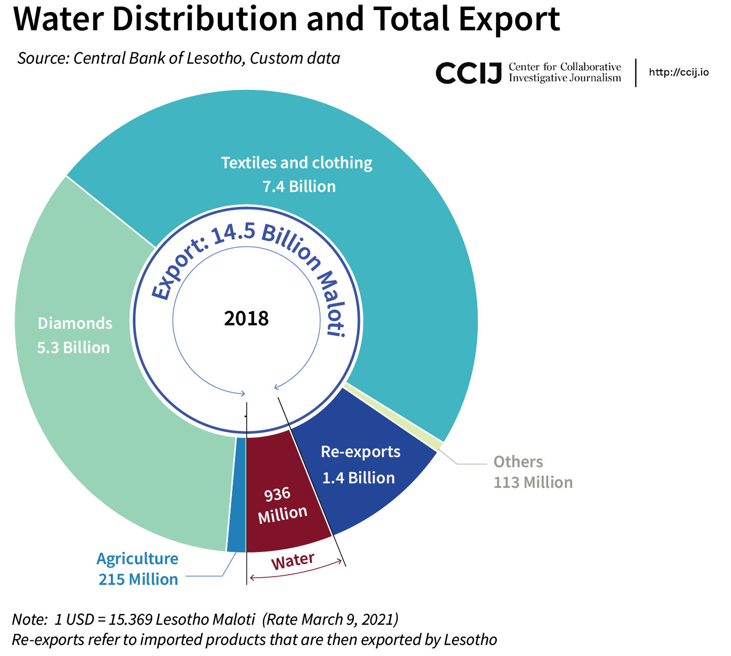 Pie chart comparing water distribution and total exports for Lesotho