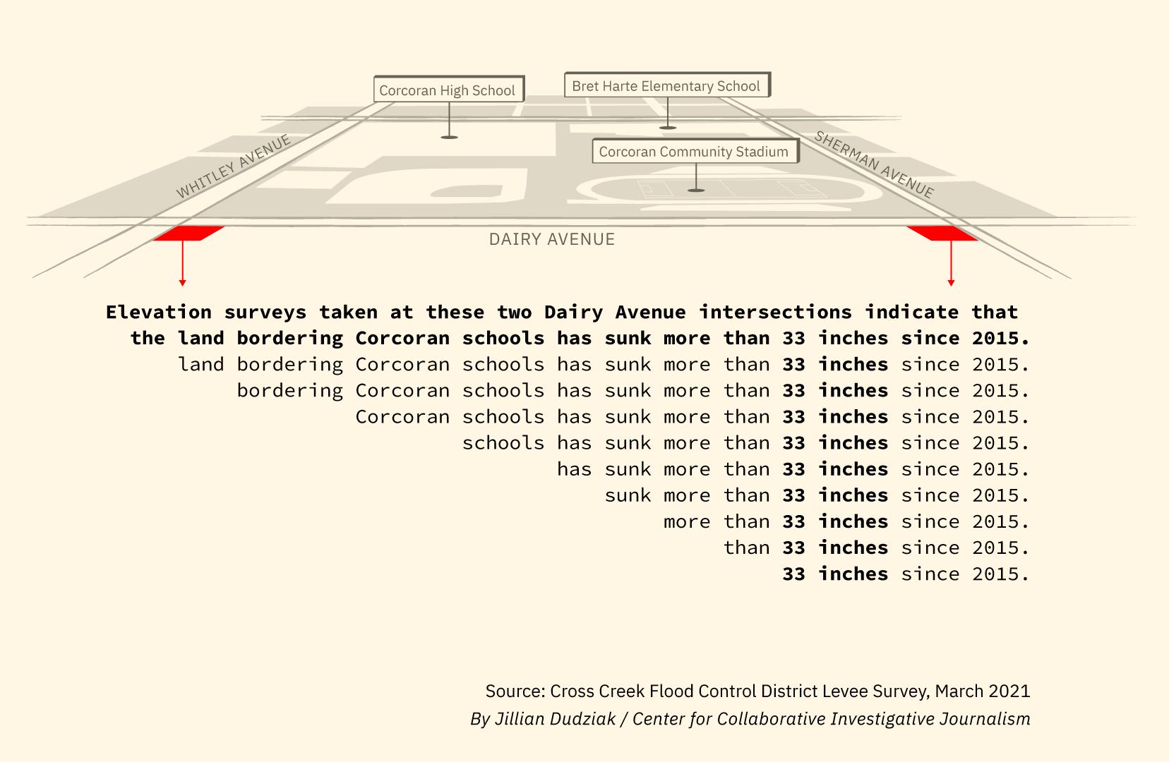 Corcoran Schools Elevation Survey Map