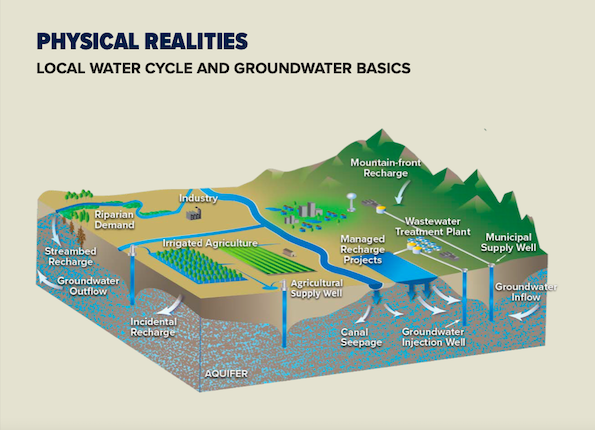 Creating a balance of water that's taken from aquifers and water that replenishes aquifers is an important aspect of making sure water will be available when it's needed.