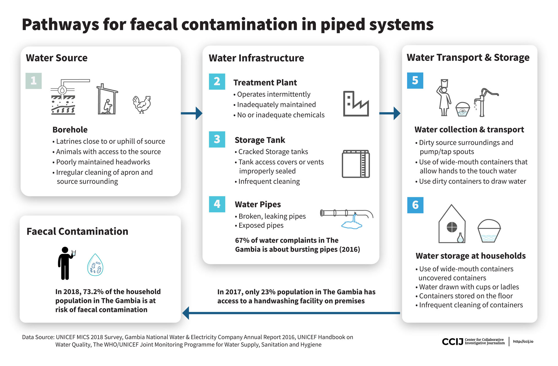 Pathways for faecal contamination in piped systems