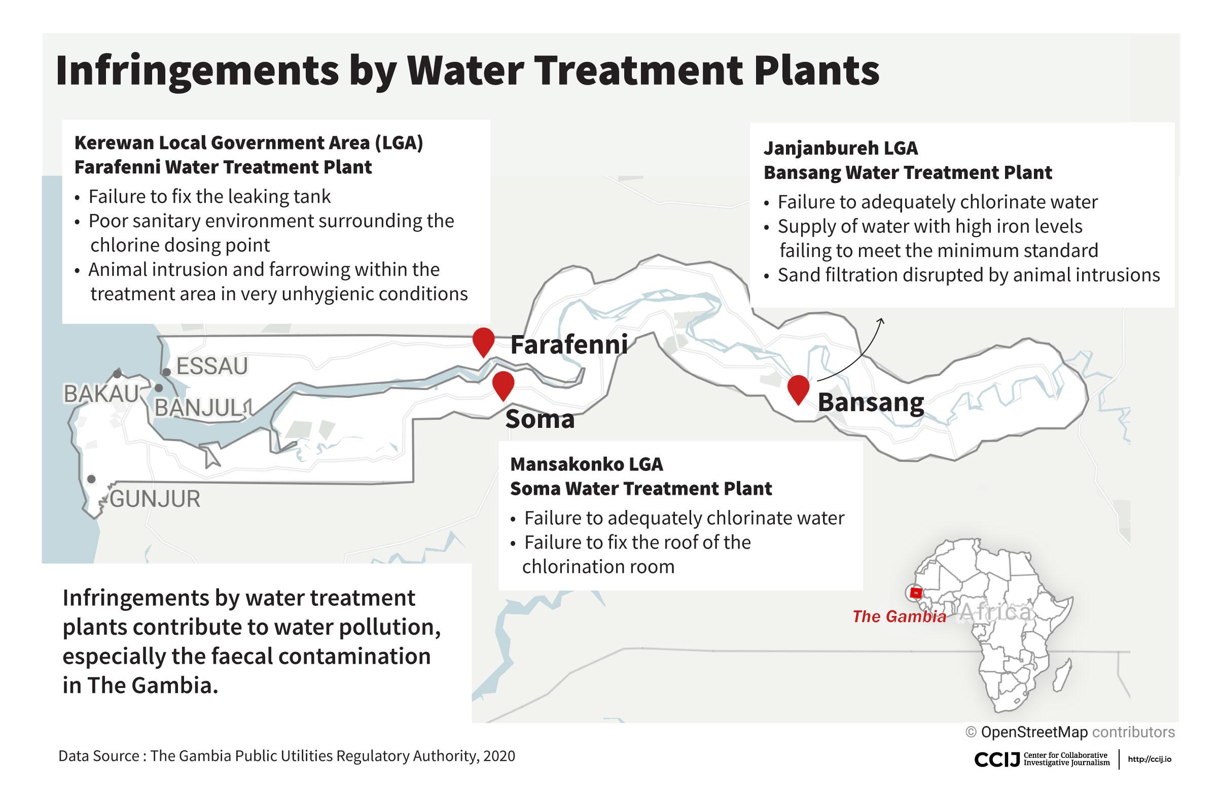 Infringement by water treatment plants